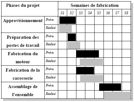 modele planning de fabrication