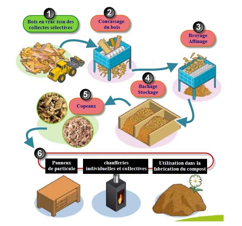 Le recyclage proposer une couverture - Recyclage des cagettes en bois ...